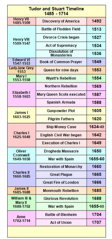 Timeline - Tudor and Stuart